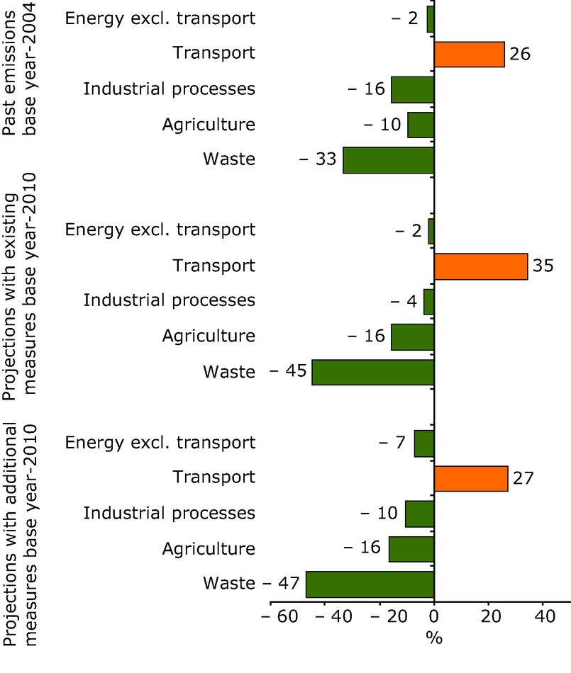 Changes in EU-15 greenhouse gas emissions by sector and shares of sectors