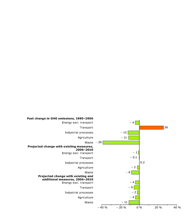 http://www.eea.europa.eu/data-and-maps/figures/changes-in-eu-15-greenhouse-gas-emissions-by-sector/figure4_1.eps/image_large