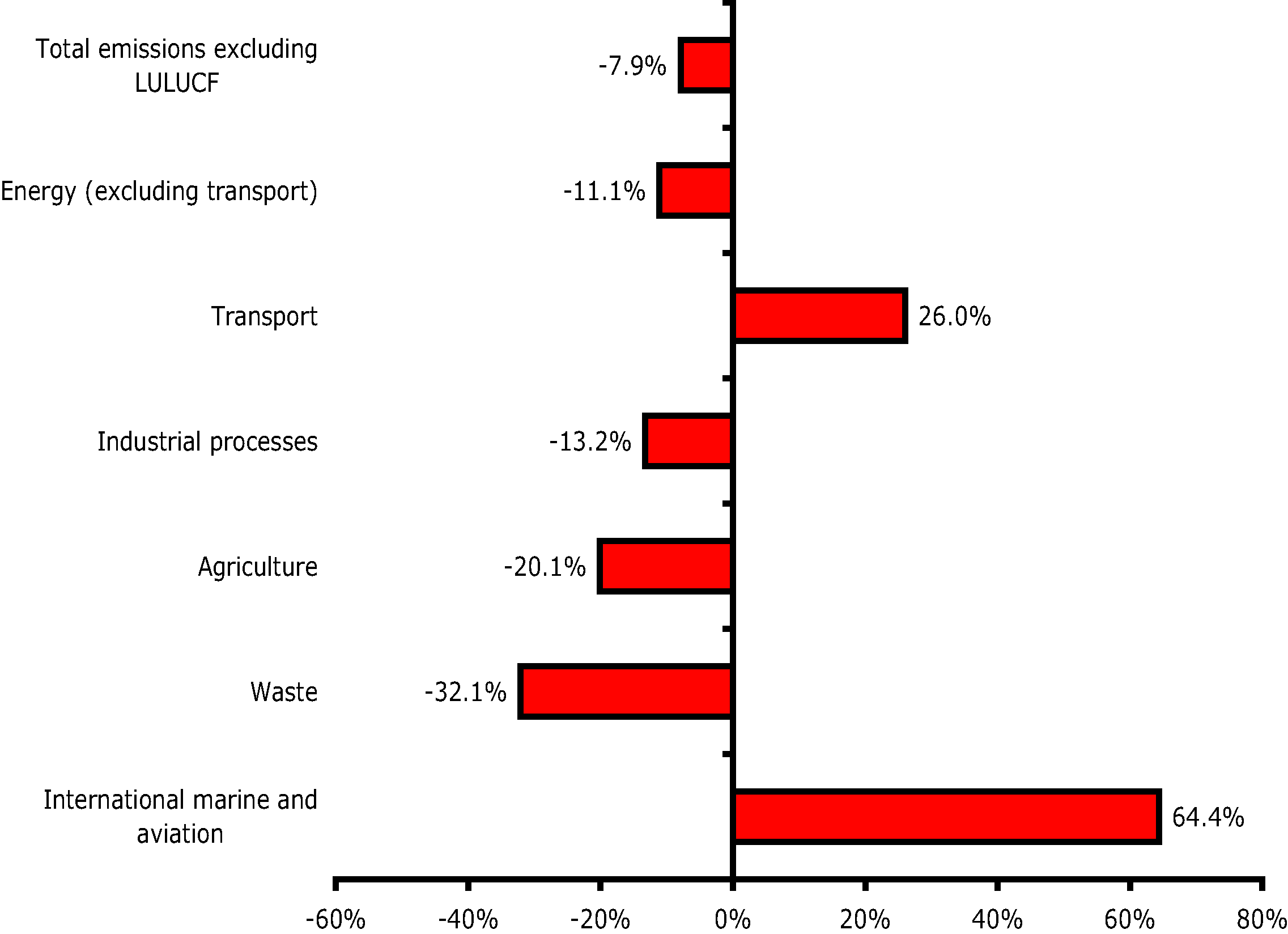 Changes in EU-27 greenhouse gas emissions by sector, 1990-2005