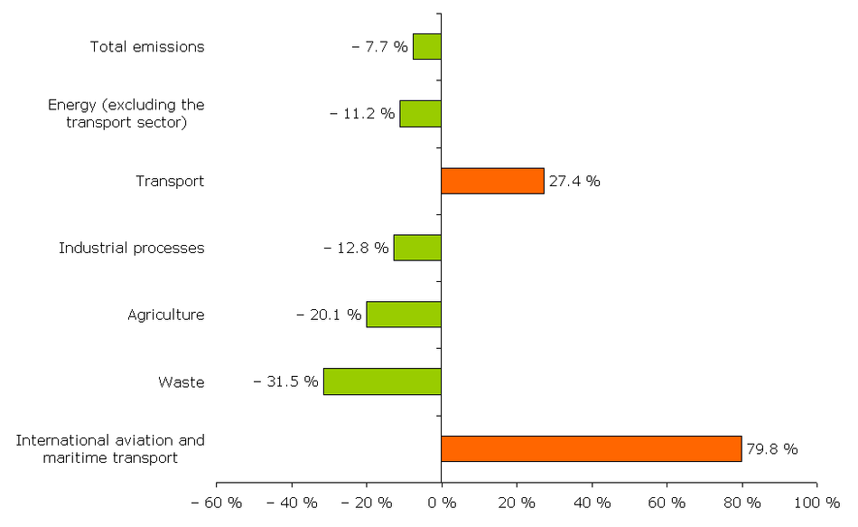 Changes in EU-27 greenhouse gas emissions by sector, 1990-2006