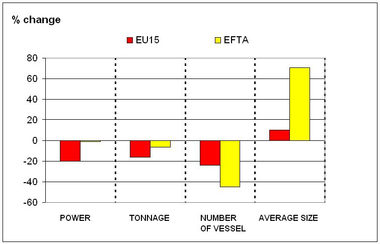 Changes in European fishing fleet capacity