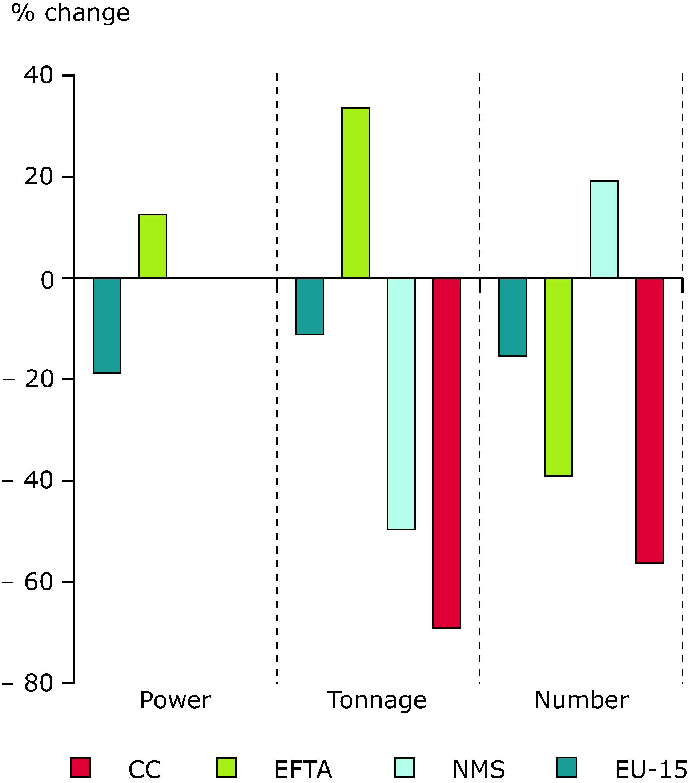 Changes in European fishing fleet capacity: 1989-2003