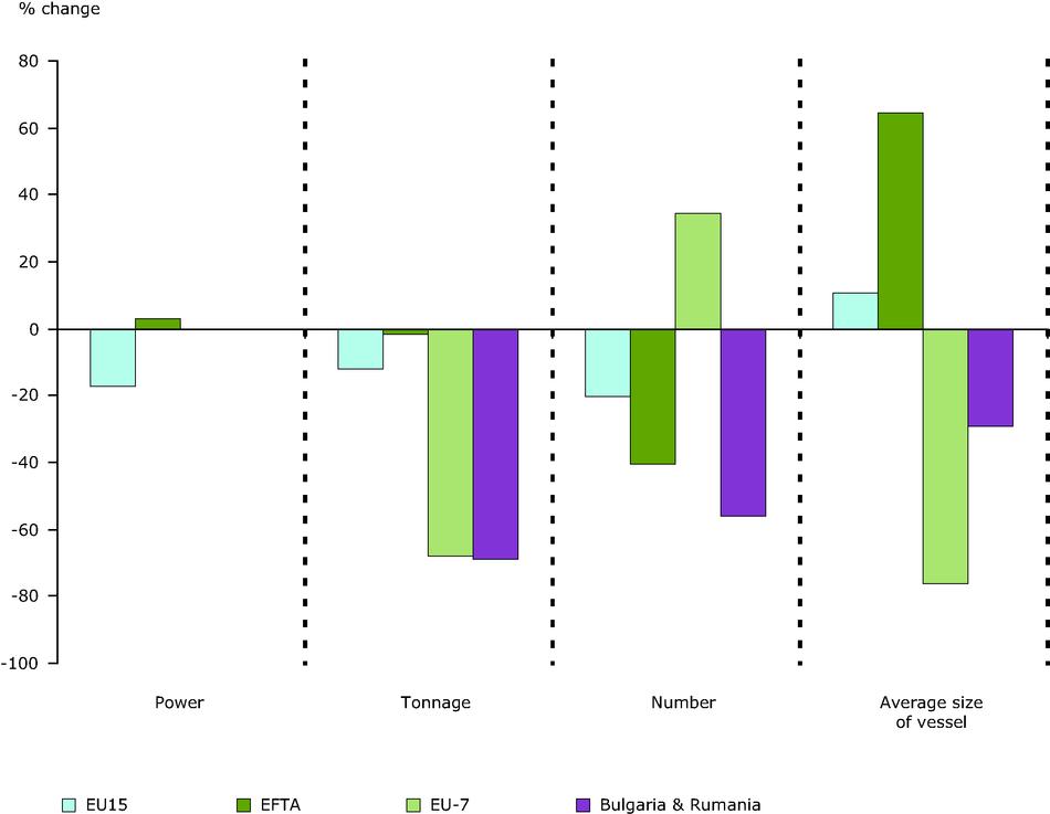 Changes in European fishing fleet capacity.