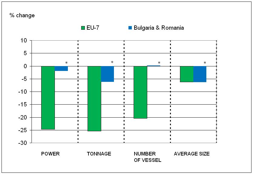 Change in fishing fleet capacity and size