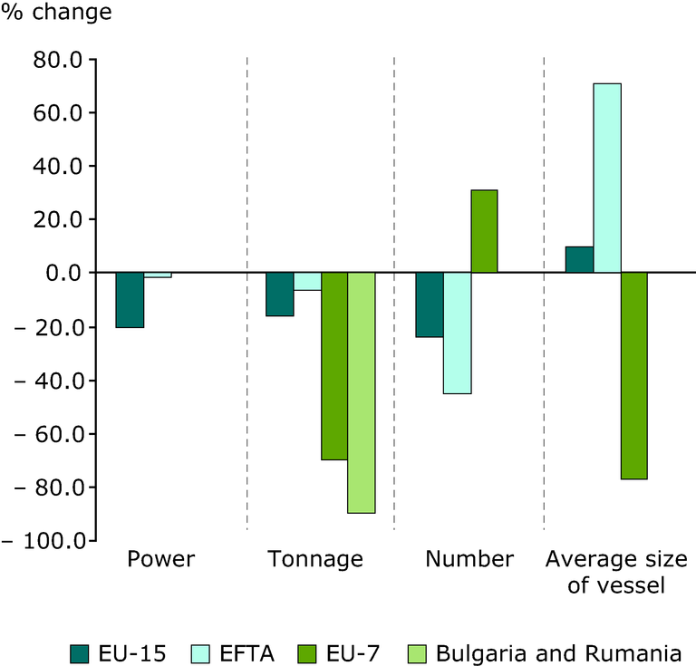 http://www.eea.europa.eu/data-and-maps/figures/changes-in-fishing-fleet-capacity/changes-in-fishing-fleet-capacity/image_large