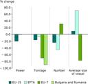 Changes in fishing fleet capacity