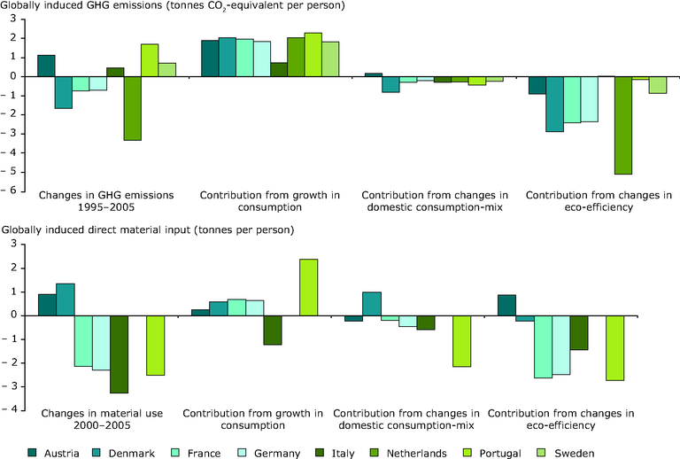 http://www.eea.europa.eu/data-and-maps/figures/changes-in-ghg-emissions-1995/con108_fig2-6.eps/image_large