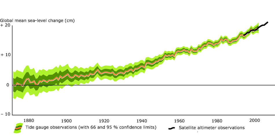 Changes in global sea level 1870-2006