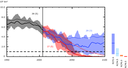 Changes in Northern Hemisphere September sea ice extent as simulated by CMIP5 models over the second half of the 20th century and the whole 21st century under RCP2.6, RCP4.5, RCP6.0 and RCP8.5.