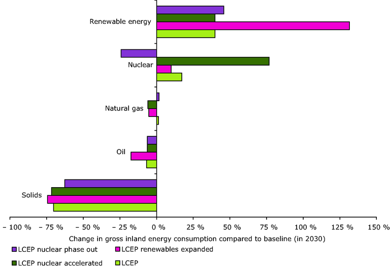 http://www.eea.europa.eu/data-and-maps/figures/changes-in-the-fuel-mix-of-eu-25-gross-inland-energy-consumption-compared-with-the-baseline-in-2030/figure-5-3.eps/image_large