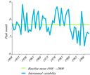 Changes in the seasonal timing of decapod larvae in the North Sea