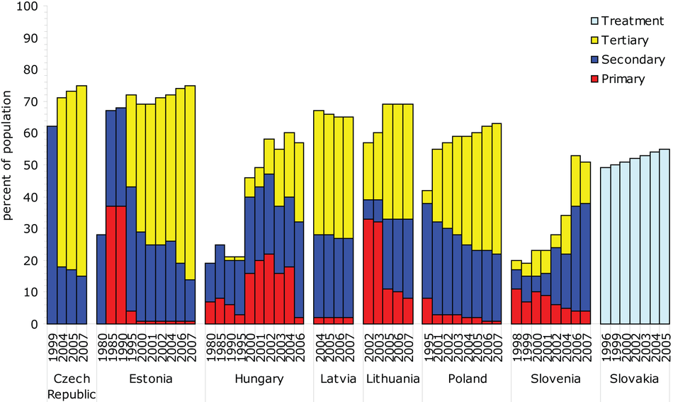 Changes in wastewater treatment in Eastern European countries between 1980s and 2007