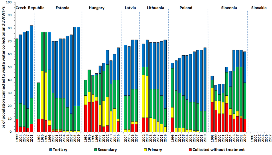 Changes in wastewater treatment in Eastern European countries between 1980s and 2009