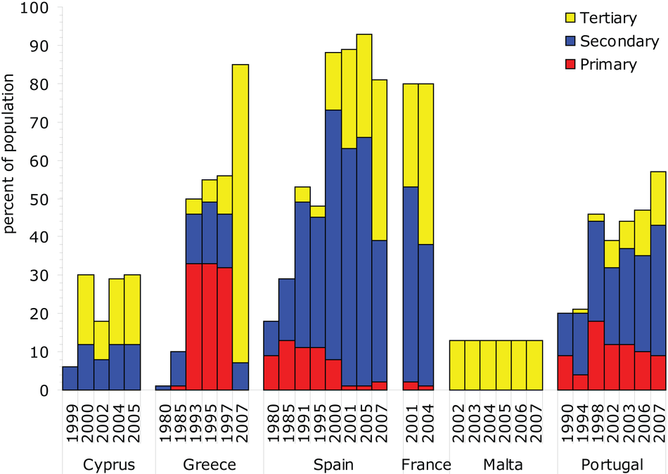 Changes in wastewater treatment in Southern European countries between 1980s and 2007