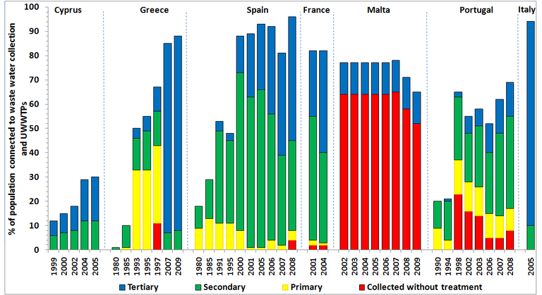 http://www.eea.europa.eu/data-and-maps/figures/changes-in-wastewater-treatment-in-countries-of-europe-between-1980s-and-2005-southern-2/csi24_fig4_291008.xls/image_large