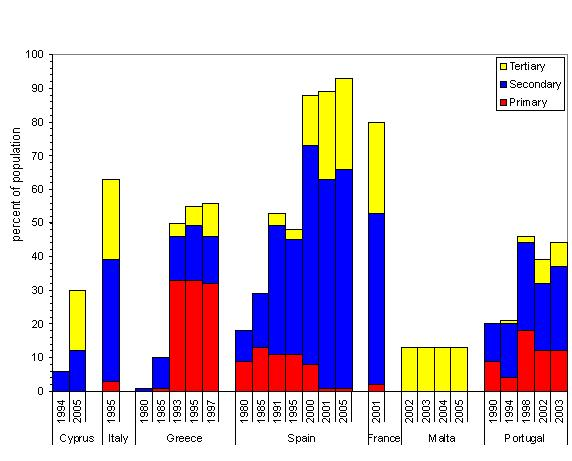 Changes in wastewater treatment in countries of Europe between 1980s and 2005 (Southern)