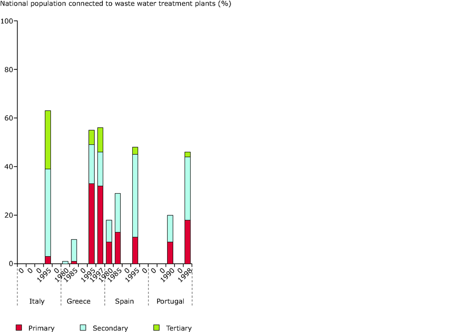 Changes in wastewater treatment in countries of Europe between 1980s and late 1990s (Southern)
