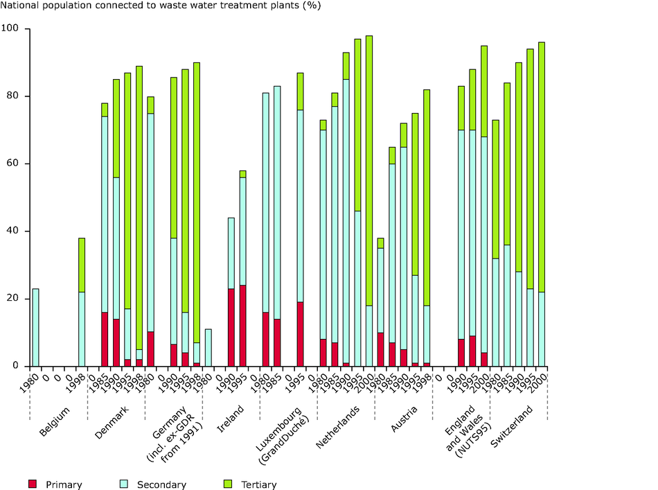 Changes in wastewater treatment in countries of Europe between 1980s and late 1990s (Western)