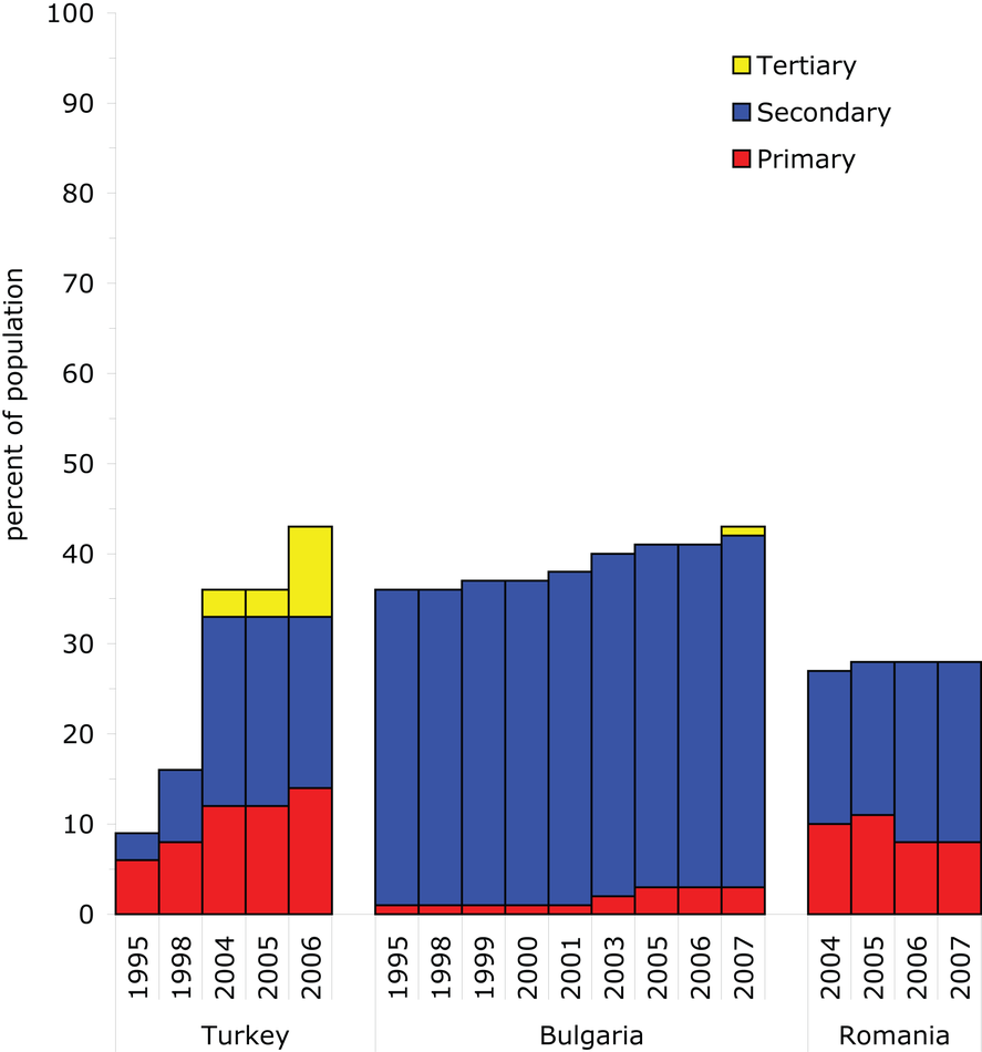 Changes in wastewater treatment in South-eastern European countries between 1980s and 2007