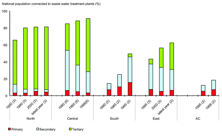 https://www.eea.europa.eu/data-and-maps/figures/changes-in-wastewater-treatment-in-regions-of-europe-between-1980s-and-late-1990s-1/csi024-fig1.eps/image_large