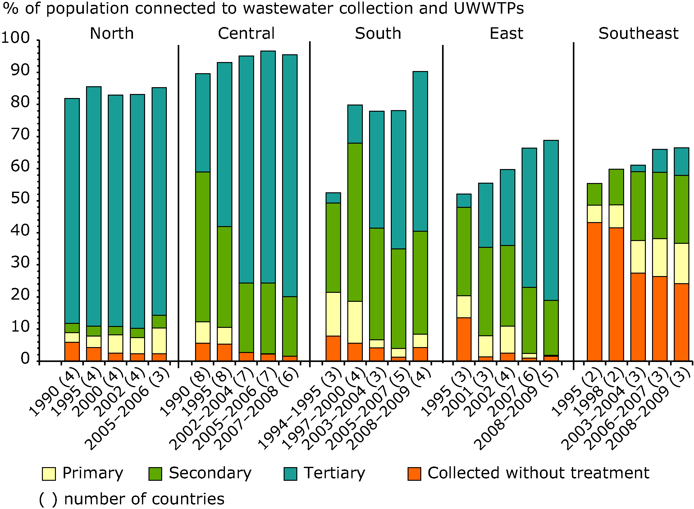 Changes in wastewater treatment in regions of Europe between 1990 and 2012