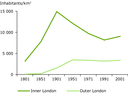 Changing population densities in London
