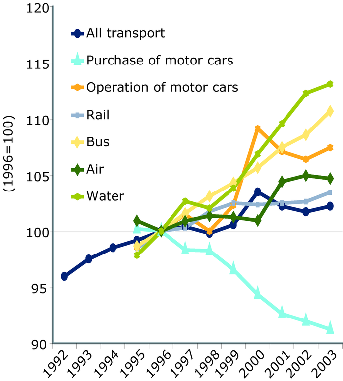 https://www.eea.europa.eu/data-and-maps/figures/cheaper-real-purchase-price-favours-the-car/figure-07-1-ok.eps/image_large
