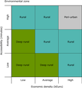 Classification of the nine classes into three rural types: peri-urban, rural and deep-rural - eps
