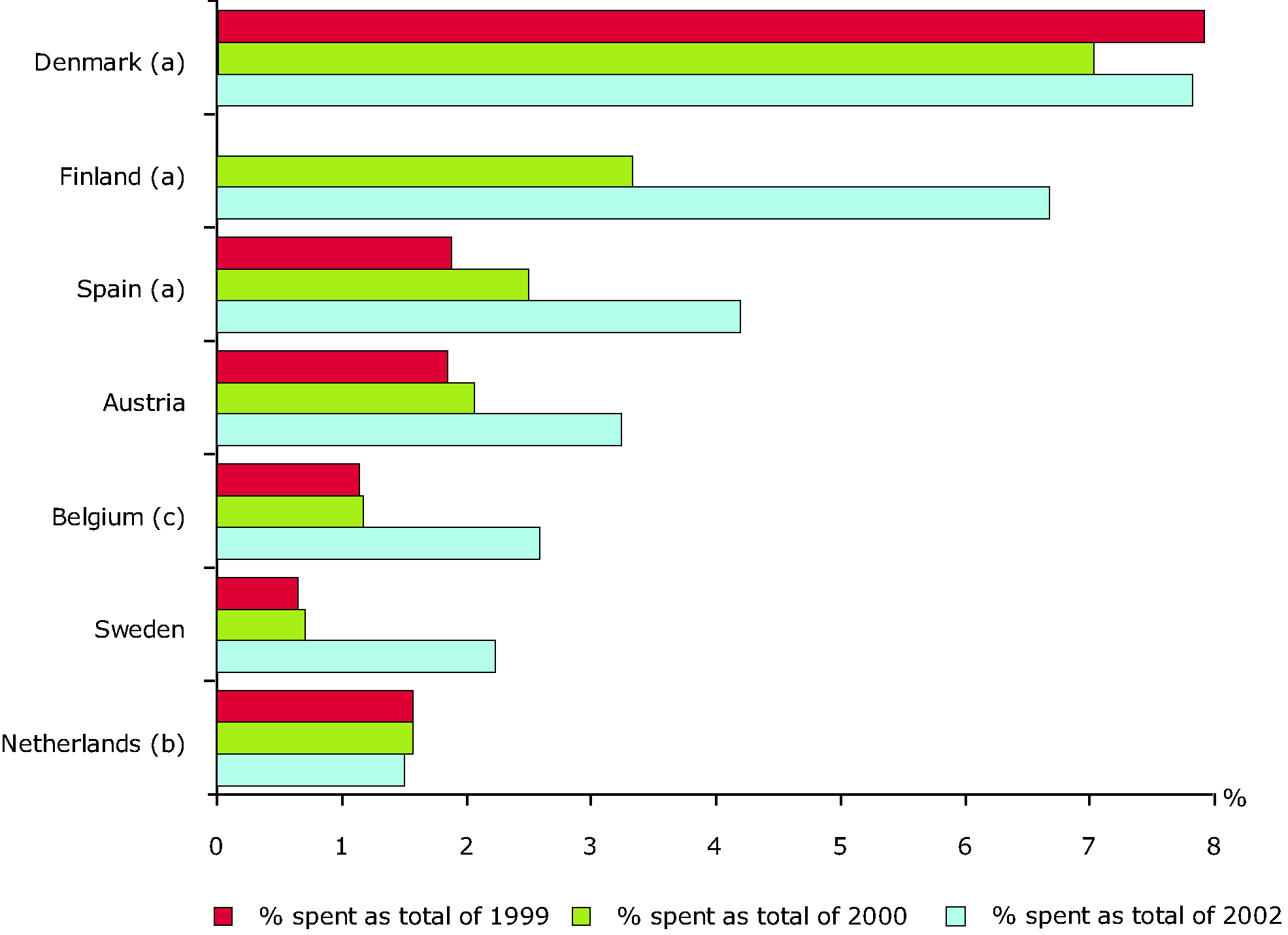 Clean-up expenditures in selected countries in the period 1999-2002 as compared to the estimated total remediation costs