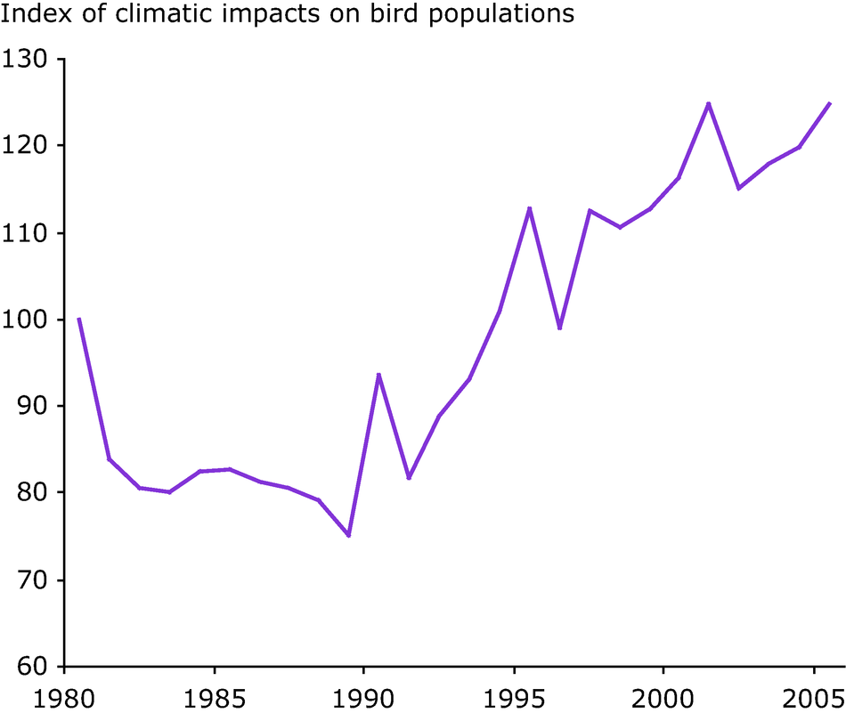 Climate change impact indicator for European birds