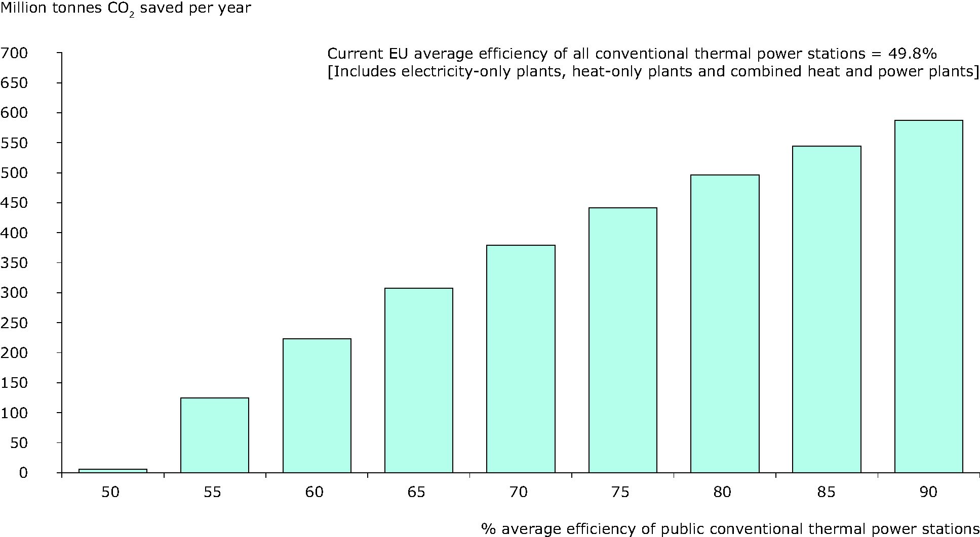 CO2 emission savings per year for EU-27 at different transformation efficiencies compared to current 2008 efficiency