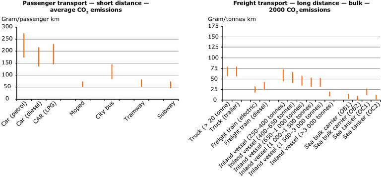 https://www.eea.europa.eu/data-and-maps/figures/co2-emissions-in-transport/figure-7-9-eea-unep.eps/image_large