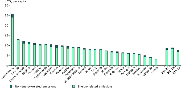 http://www.eea.europa.eu/data-and-maps/figures/co2-emissions-per-capita-by-country-split-by-energy-and-non-energy-related-emissions-2005/figure-1-3-energy-and-environment.eps/image_large