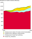 CO2 reductions in EU-15 for electricity and heat production, 1990-2002