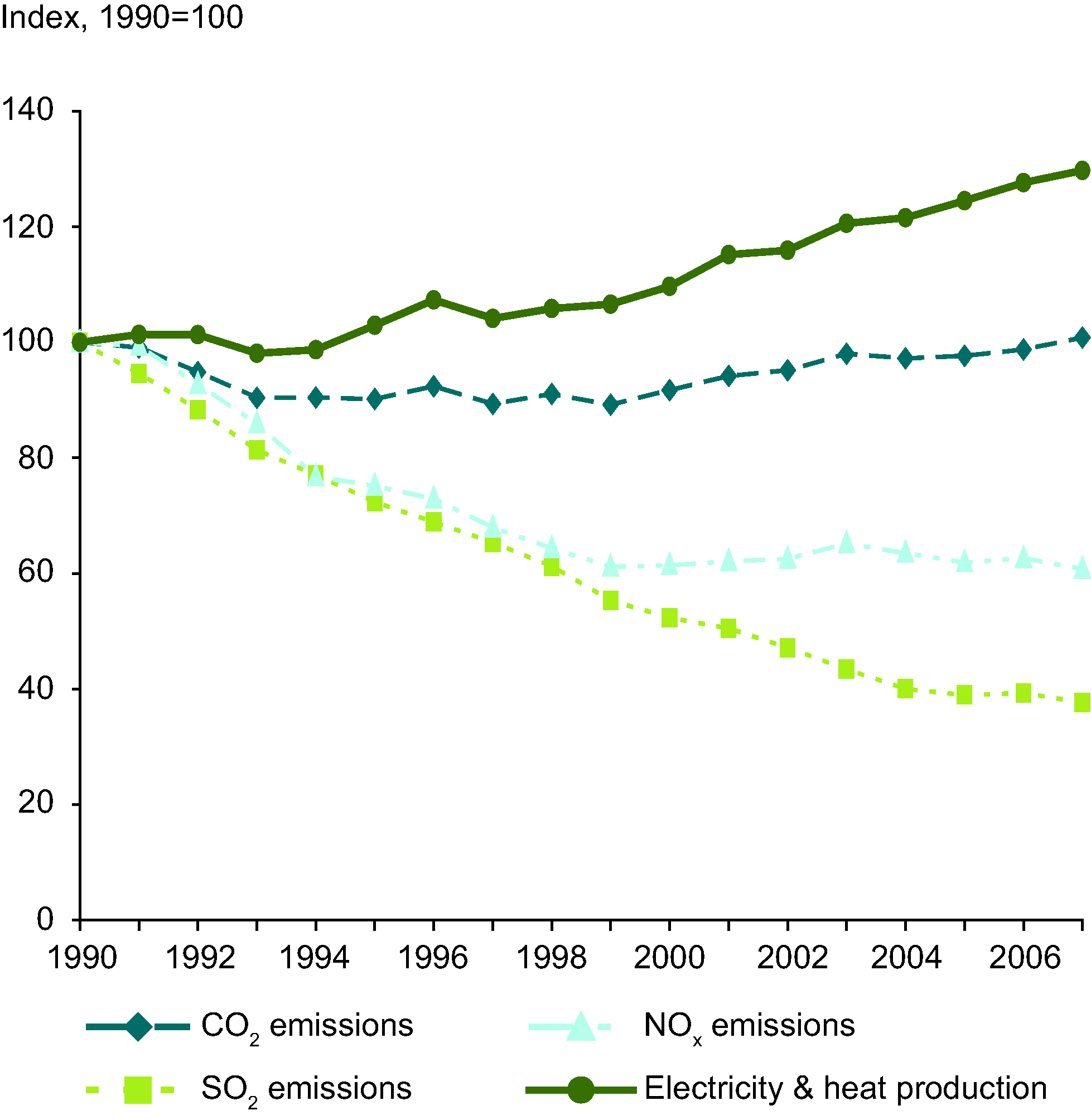 CO2, SO2 and NOx emissions and electricity and heat production, EEA-32