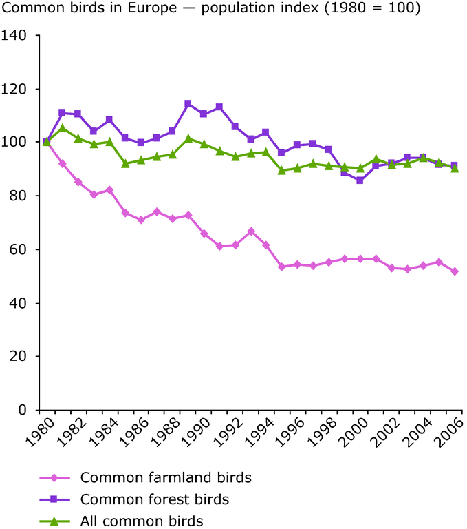 https://www.eea.europa.eu/data-and-maps/figures/common-birds-in-europe-2014-population-index-1980-100/figure-2-2_sebi-assessment-report.eps/image_large