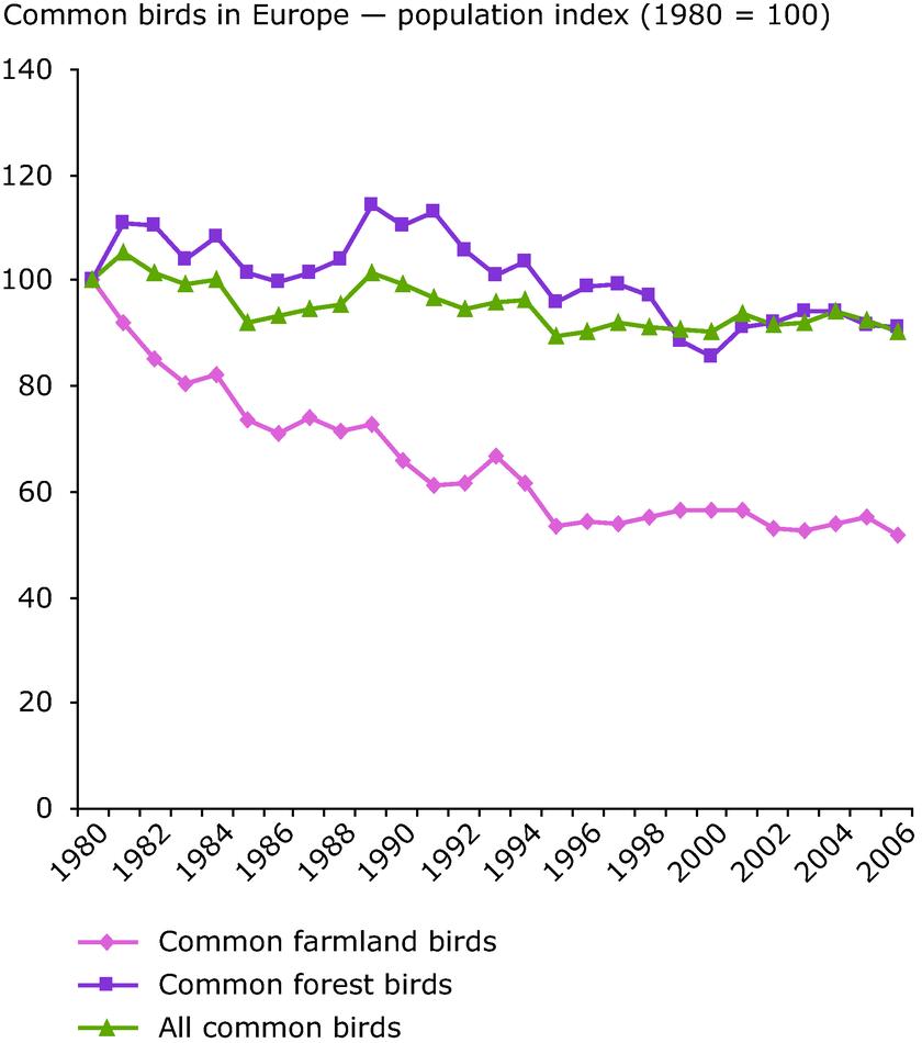 Common birds in Europe — population index (1980 = 100)
