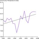 Community Temperature Index of butterflies