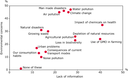 Comparison between environmental concerns and lack of information Europeans have