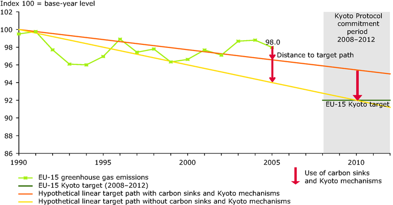 http://www.eea.europa.eu/data-and-maps/figures/comparison-of-2005-eu-15-emissions-with-hypothetical-target-paths-towards-the-eu-15-kyoto-target/figure-4-2.eps/image_large