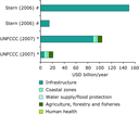 Comparison of the average annual costs of adaptation in developed countries