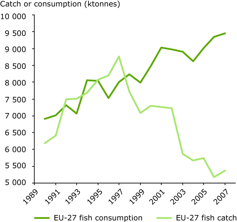 http://www.eea.europa.eu/data-and-maps/figures/comparison-of-total-eu-fish/comparison-of-total-eu-fish/image_large
