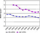 Concentration of biochemical oxygen demand in rivers in EU and accession countries