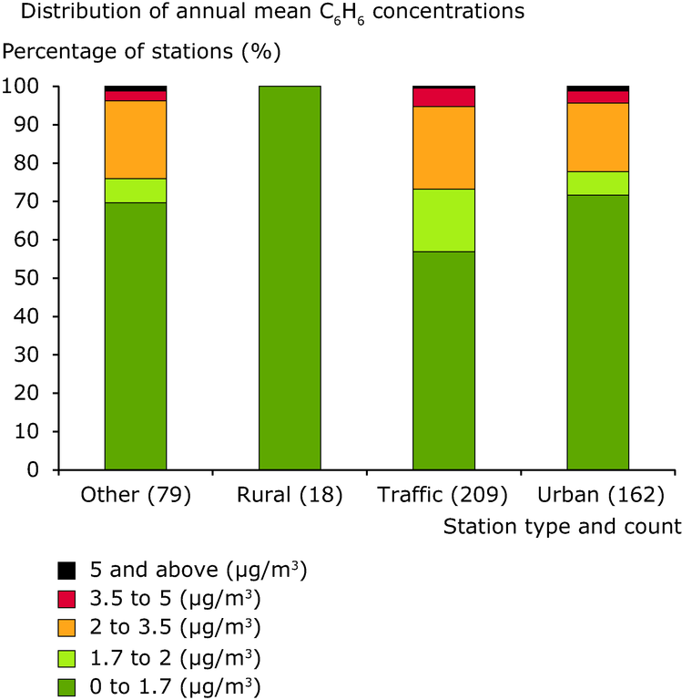 https://www.eea.europa.eu/data-and-maps/figures/concentration-status-for-the-benzene/air-quality-2013_fig_8-1-track16858.eps/image_large