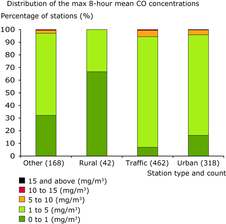 http://www.eea.europa.eu/data-and-maps/figures/concentration-status-for-the-co/air-quality-2013_fig_6-1-track16855.eps/image_large