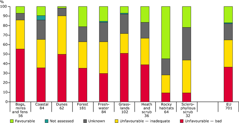 https://www.eea.europa.eu/data-and-maps/figures/conservation-status-by-main-type-of-habitats/figure_11_sebi-indicator-fact-sheets.eps/image_large