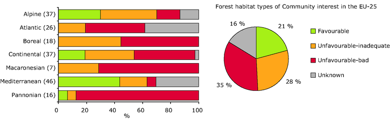http://www.eea.europa.eu/data-and-maps/figures/conservation-status-of-forest-related-1/conservation-status-of-forest-related/image_large
