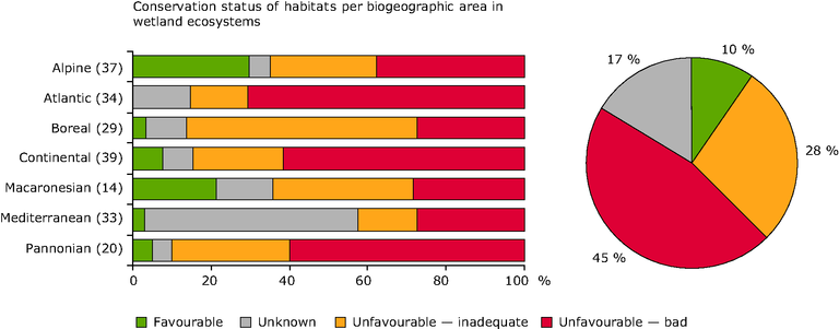 http://www.eea.europa.eu/data-and-maps/figures/conservation-status-of-habitat-types-4/figure-7.2-baseline2010-eps/image_large