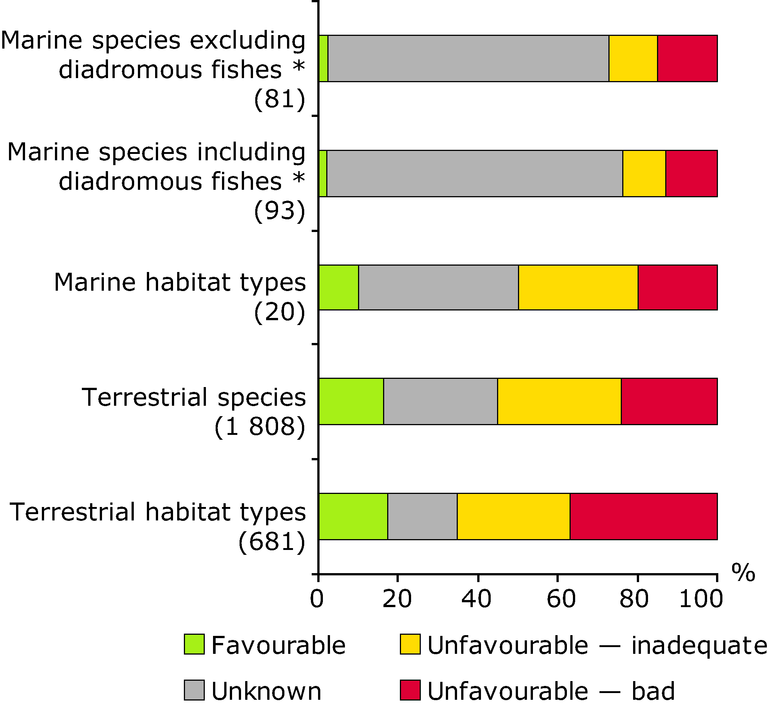 http://www.eea.europa.eu/data-and-maps/figures/conservation-status-of-marine-habitat-1/conservation-status-of-marine-habitat/image_large