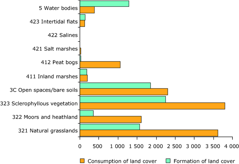 https://www.eea.europa.eu/data-and-maps/figures/consumption-and-formation-of-dry-semi-natural-land-and-wetland/figure-05_07-consumption-and-formation-of-dry-semi-natural-land-and-wetlands-1990-2000-km2.eps/image_large